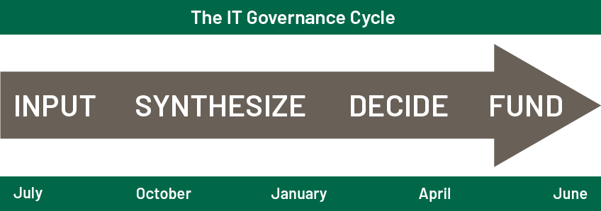 The IT Governance Cycle follows four phases through each fiscal year: input, synthesize, decide, and fund.
